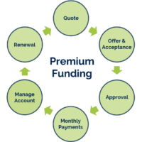 Premium Funding: Making your business insurance cover more affordable